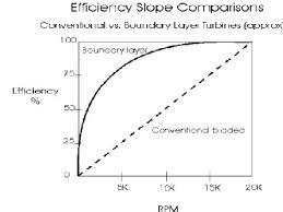 tesla turbine efficiency gas turbines