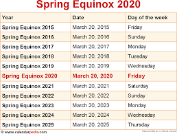 When is Spring equinox 2020?