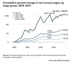 wage snation much more than you