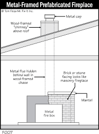 insulation near a fireplace