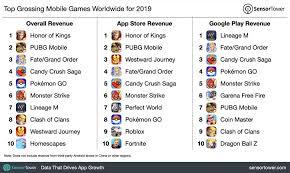 mobile games market is getting bigger
