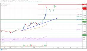 Cardano (ADA) Price Analysis: Rallies Over 20%, More Gains Possible |  CoinGenius Hosts Virtual Crypto Event