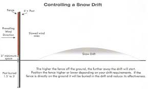 Snow Fence Installation Instructions Learn How To Install A Snow Fence Us Netting
