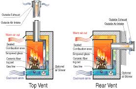 vent free b vent gas fireplaces