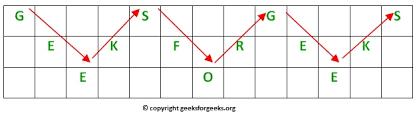 Rail Fence Cipher Encryption And Decryption Geeksforgeeks