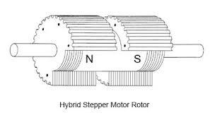 stepper motors hybrid stepper motors