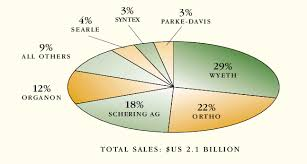 WORLDWIDE SALES of ORAL CONTRACEPTIVES Percent Share by Company, 1992... |  Download Scientific Diagram