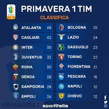 Juventus Primavera - Risultati e Classifica 2019/2020