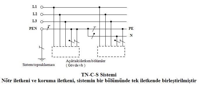 tn-c-s topraklama sistemi resim ile ilgili görsel sonucu