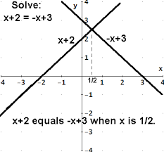 solving equations graphically