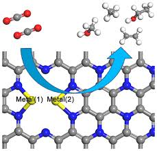 Design of a Graphene Nitrene Two-Dimensional Catalyst Heterostructure  Providing a Well-Defined Site Accommodating One to Three Metals, with  Application to CO2 Reduction Electrocatalysis for the Two-Metal Case - J.  Phys. Chem. Lett. -