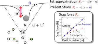 numerical simulation method for
