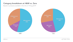 zara vs h m edited pares the