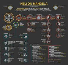 Nelson Mandela's family tree - South Africa Gateway