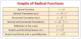 graphing radical equations examples