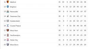premier league s relegation battle