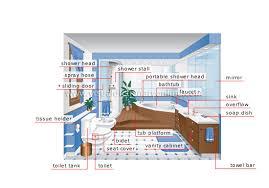 house plumbing bathroom image