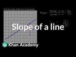 finding slope from graph algebra