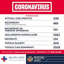 Coronavirus nel Lazio, 210 nuovi casi positivi e 6 morti. A Roma ...