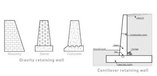 what is a retaining wall best simple