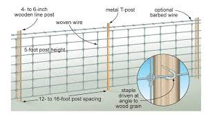Farm Fencing Horse High Chicken Tight Or Bull Strong Mother Earth News