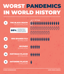 Worst Pandemics in World History : Pandemic