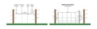 Electric Fencing Solutions