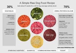 raw dog food recipes keep your pet