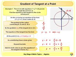 equation of a tangent to a circle ks4