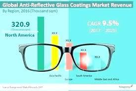non glare glass michaels reflective
