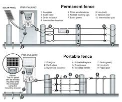Diagram Electric Fence Energizer Wiring Diagram Full Version Hd Quality Wiring Diagram Kdiagram Dsimola It
