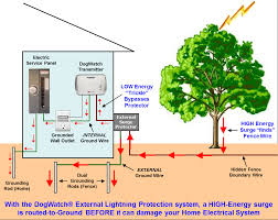 External Lightning Protection Protect Your Home With Dogwatch