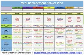 lose weight with meal replacement