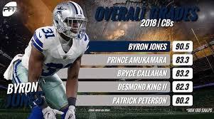 Byron Jones is PFF's top rated cornerback through week 6 : cowboys