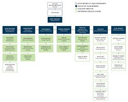 Our organisational structure - CSIRO