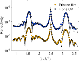 Cathodic Corrosion at the Bismuth-Ionic Liquid Electrolyte Interface under  Conditions for CO2 Reduction