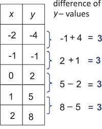 identifying function models read