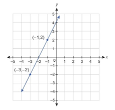 what is the equation of the line shown