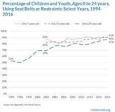 seat belt use child trends