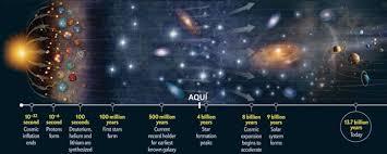 Evolución del universo – Timelapse – @ArrobaCrítico