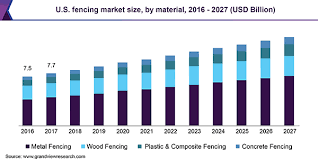 U S Fencing Market Size Share Industry Analysis Report 2027
