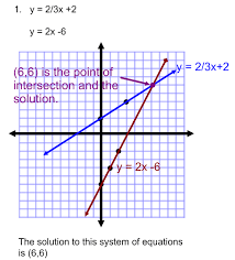 graphing systems of equations practice
