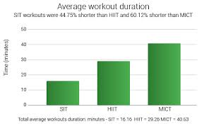sprint interval burn 40 more