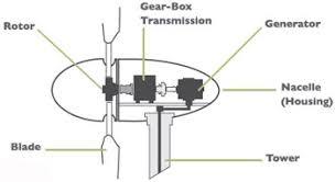 wind turbine industry