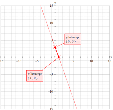 how do you graph the line y 3x 3