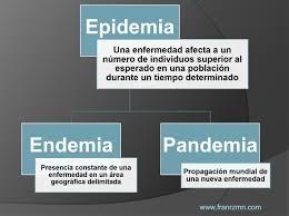 Epidemia, Endemia y Pandemia - Blog de Laboratorio Clínico y Biomédico
