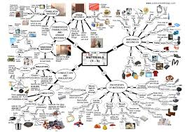 ScienceMindMaps.com