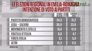 Ultimi Sondaggi politici elettorali oggi e intenzioni di voto