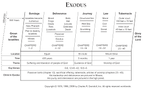 book of exodus overview for living ministries