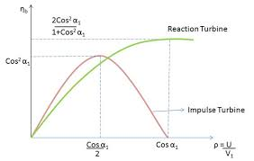 steam turbine efficiency turbines info